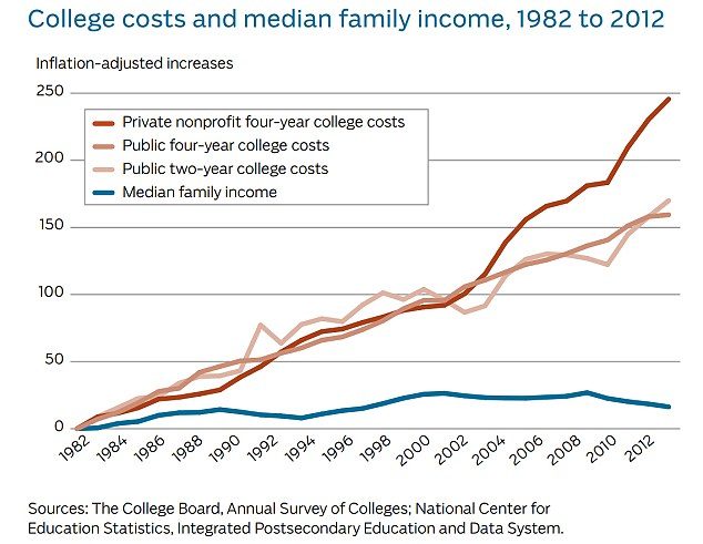 College Cost Chart